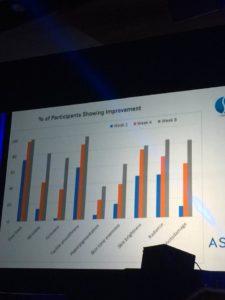 Measures of Skin Care Improvement